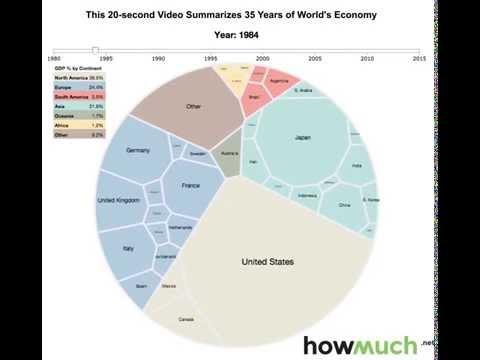 Как менялась мировая экономика за последние 35 лет