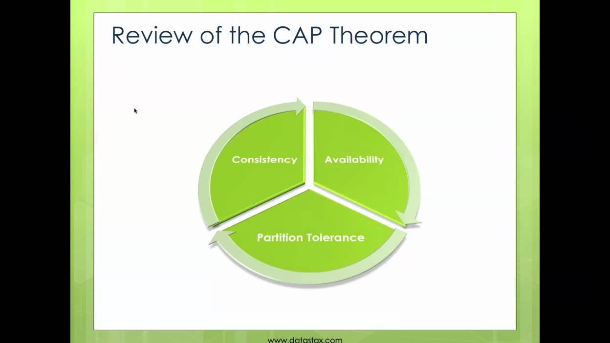 Understanding Data Consistency in Cassandra | DataStax