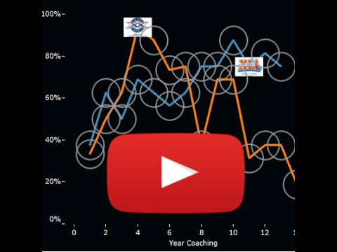 Guide Users By Inserting A How To Use Video Within Your Tableau Dashboard Quickvids Youtube