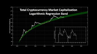 Total cryptocurrency market capitalization logarithmic regression band