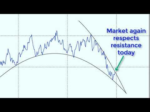 20-Year Treasury Bond Market Update   2-28-2018