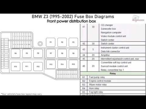 BMW Z3 (1995-2002) Fuse Box Diagrams - YouTubeYouTube