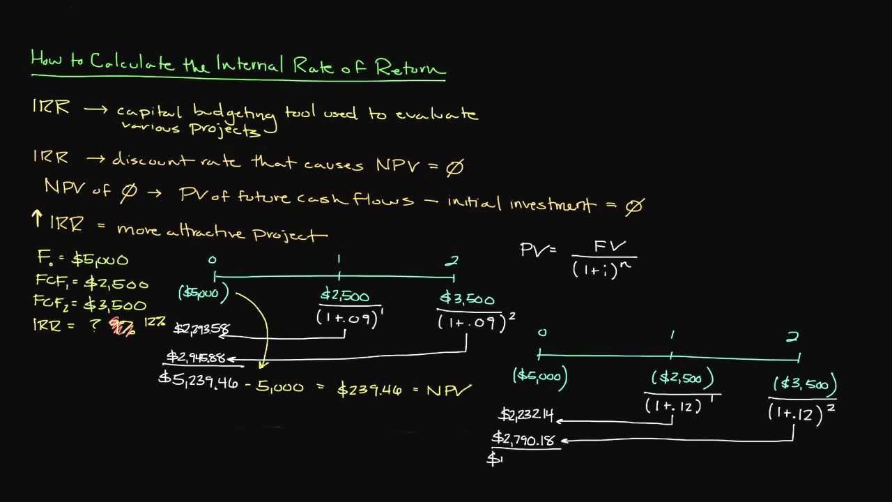 What is the formula for calculating internal rate of return (IRR) in Excel