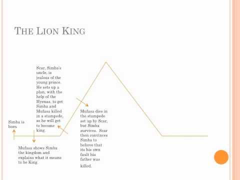 hqdefault learning plot structure with the lion king youtube