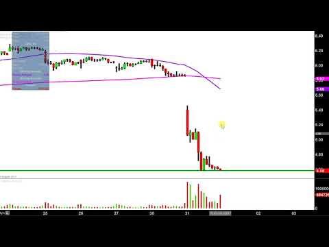 AK Steel - AKS Stock Chart Technical Analysis for 10-31-17