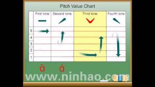 Chinese Pinyin-Lesson 1 (Mandarin)