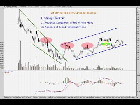 SGX Technical Analysis Video   29 Sep 2013