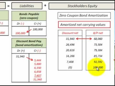 Zero Coupon Bond Issued At Discount Amortization And Accounting Journal Entries - YouTube