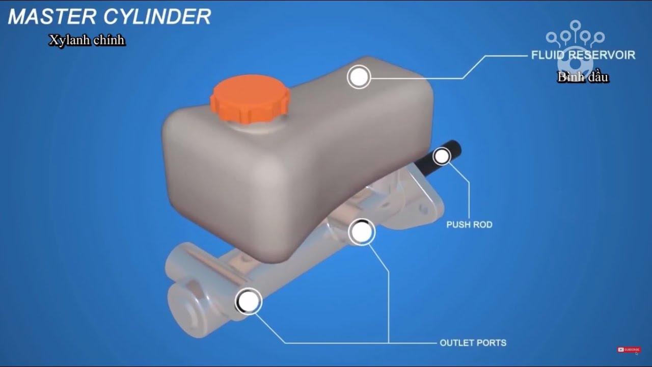 Phanh đĩa ô tô hoạt động như thế nào? Phần 2 – Automotive Technology