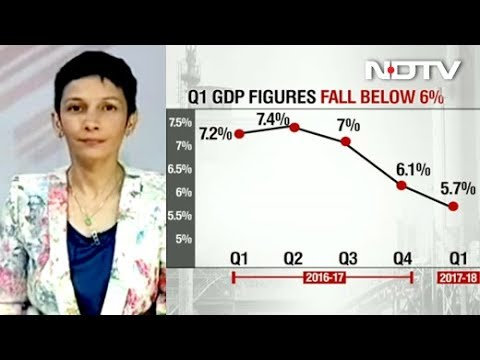 GDP Growth Falls to 5.7% In June Quarter