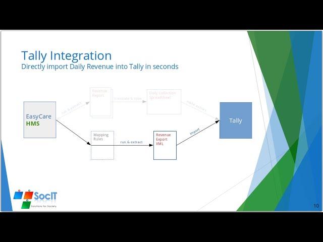 Tally Integration using Revenue Export