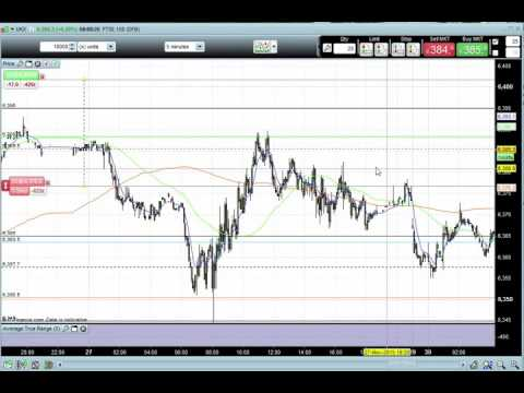 Live LOSING Trade - FTSE 100 - 5 Minute Timeframe