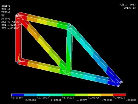 ANSYS HFSS Batch Tutorials