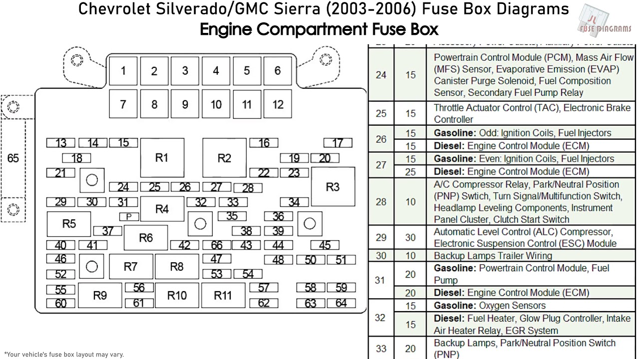 [SCHEMATICS_4US]  Chevrolet Silverado, GMC Sierra (2003-2006) Fuse Box Diagrams - YouTube | 2008 Gmc Sierra 2500hd Fuse Box Diagram |  | YouTube