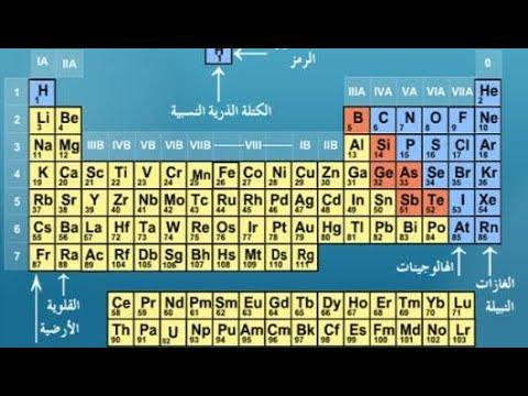 أسماء عناصر الجدول الدوري بالعربي Youtube
