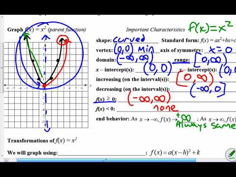 1 Notes Hw Graphing Quadratic Functions In Vertex Form Youtube
