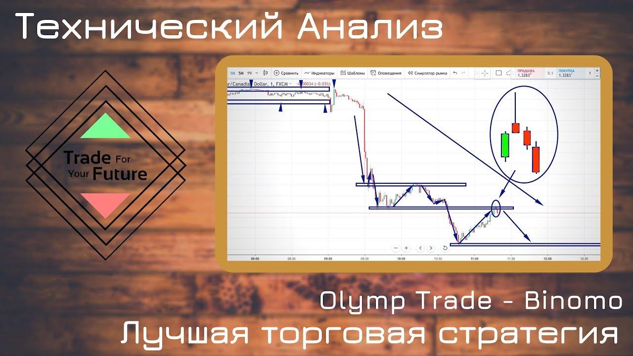 Технический Анализ - Опционы - Olymp Trade | аналитика бинарных опционов