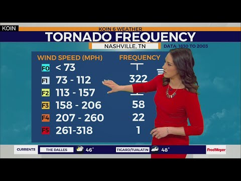 Weather Forecast: Deadly Tornadoes Touchdown In Nashville, TN. Drizzly And Mostly Cloudy In Portland