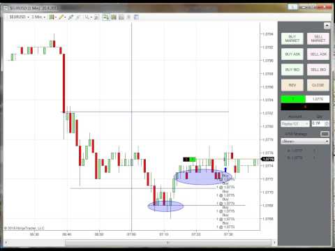 Forex EUR/USD