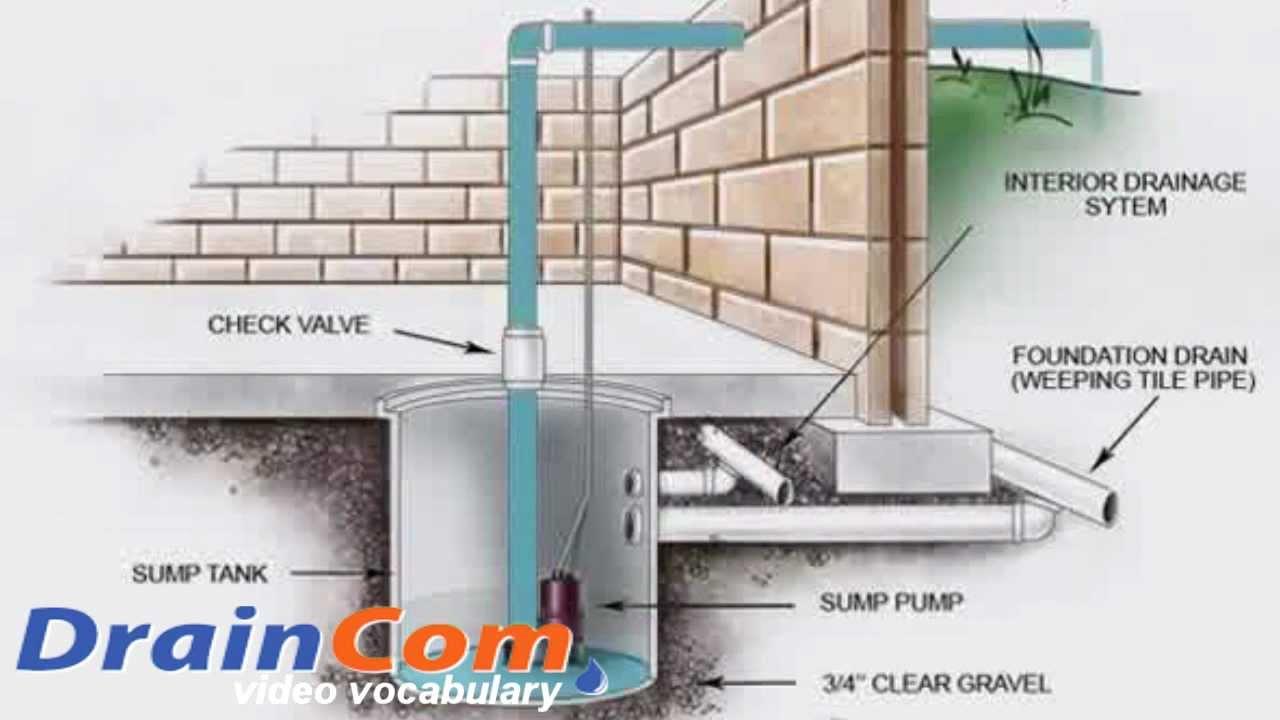 sump pump installation how to video made by draincom com