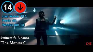 Top 40 Deutsche/German Single Charts | 31. Januar/January 2014