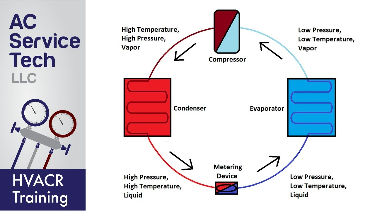 Image result for basic refrigeration cycle