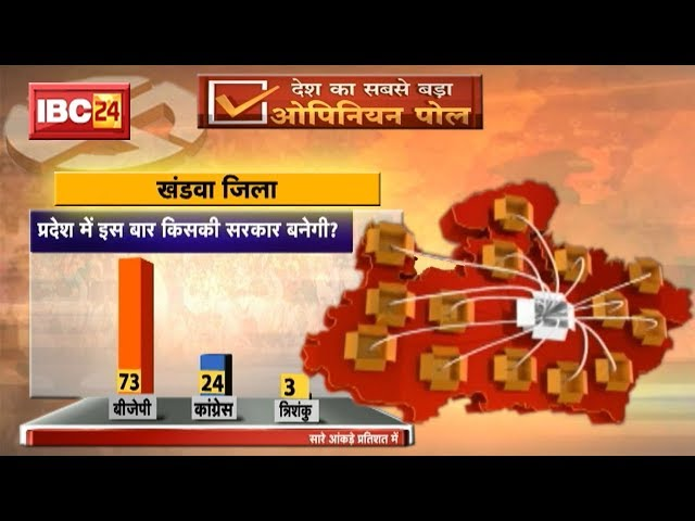 MP Opinion Poll 2018 Khandwa || ????? ???? ?? Khandwa ???? ?? ???????