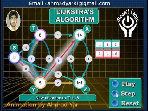 Dijkstra's Algorithm    Graph Algorithms   Programming