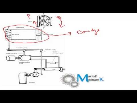 Steering Gear Basics - Types of Steering Arrangements