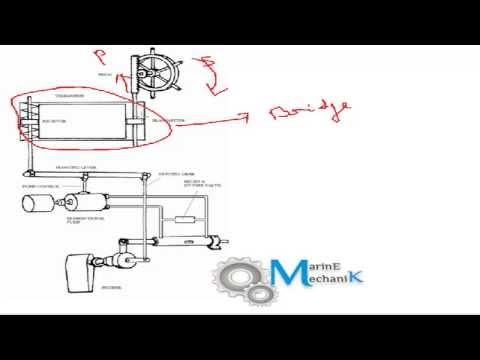 Steering Gear Basics - Types Of Steering Arrangements