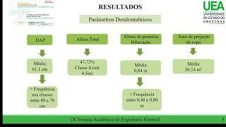 DENDROMETRIA E QUALIDADE DOS INDIVÍDUOS DE Ficus benjamina L. NA ARBORIZAÇÃO URBANA DE ITACOATIARA