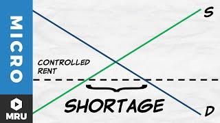 Price Ceilings: Rent Controls