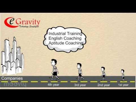 Java Training | PHP Training | Matlab Training | Aptitude in Indore | Campus preparations in indore