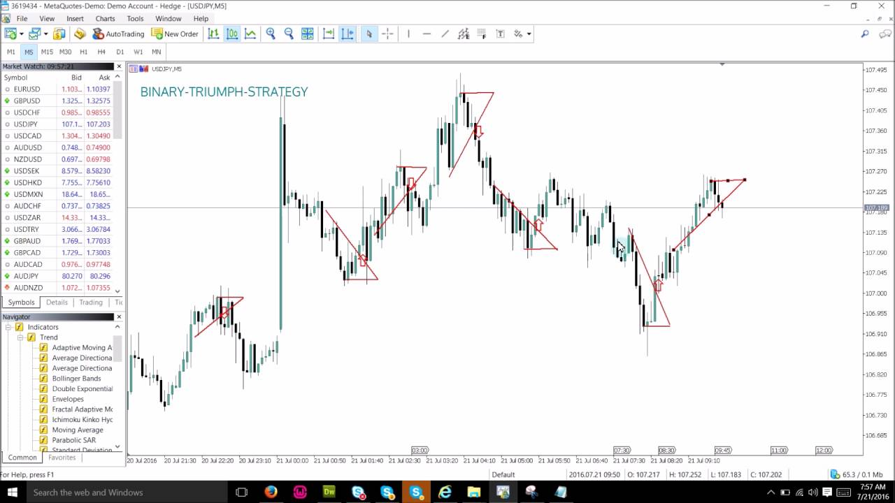 How to trade price action in binary options