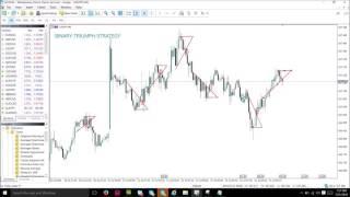 Free 30 Minutes Binary Option Strategy -  Price Action Short Break Method.