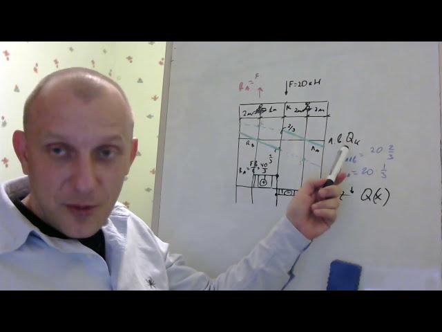 Строительная механика. Загрузка линии влияния Qk силой F в сечении k. Строймех