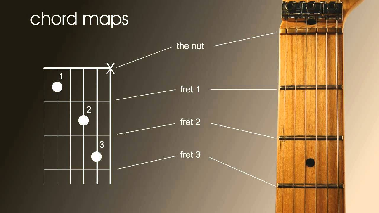 left handed beginners guitar lesson how to read chord and scale charts guitar fan. Black Bedroom Furniture Sets. Home Design Ideas