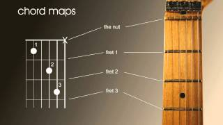 Left Handed beginners guitar lesson, how to read chord and scale charts