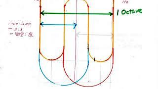 2522【10】Mystery of Pythagorean Scale+Raffaello knew it謎のピタゴラス音階+ラファエロはそれを知っていたby Hiroshi Hayashi, Ja