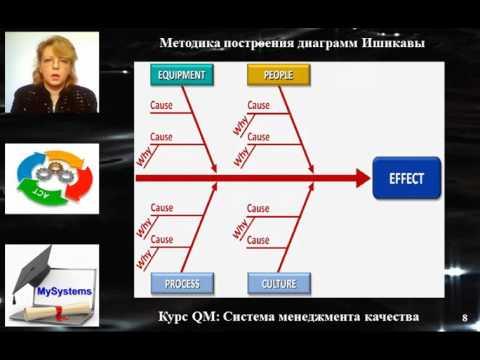 Тема: Инструменты управления качеством