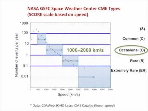 CME SCORE Scale: Typification System Based on Speed