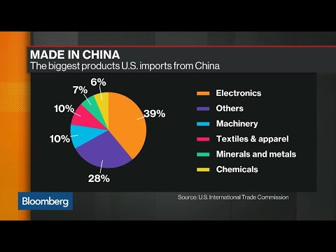China Is Running Out Of Goods For Tariffs, Says S&P's Chan