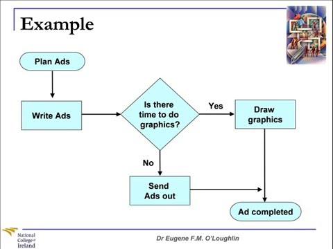 Problem Solving Techniques #8: Flow Charts