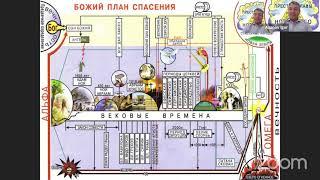 Игорь Азанов || 10 Эсхатология - наука о Последнем времени
