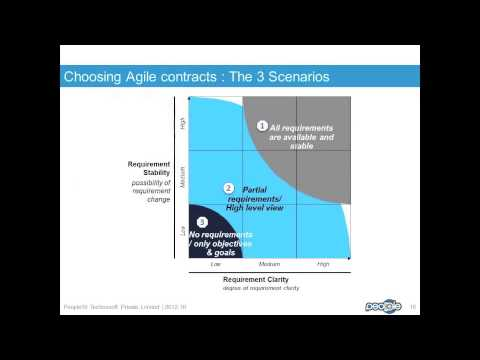 Agile Outsourcing - Agile Offshoring - Agile Contracts Best Practices Part 1