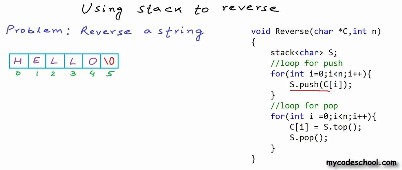 Reverse a string or linked list using stack