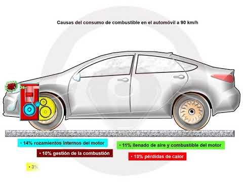 ASÍ FUNCIONA EL AUTOMÓVIL (I) - 1.5 Carrocería (19/23)