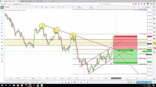 Trading Forex analysis technique Tamil 21/06/2017 - Trading Pro