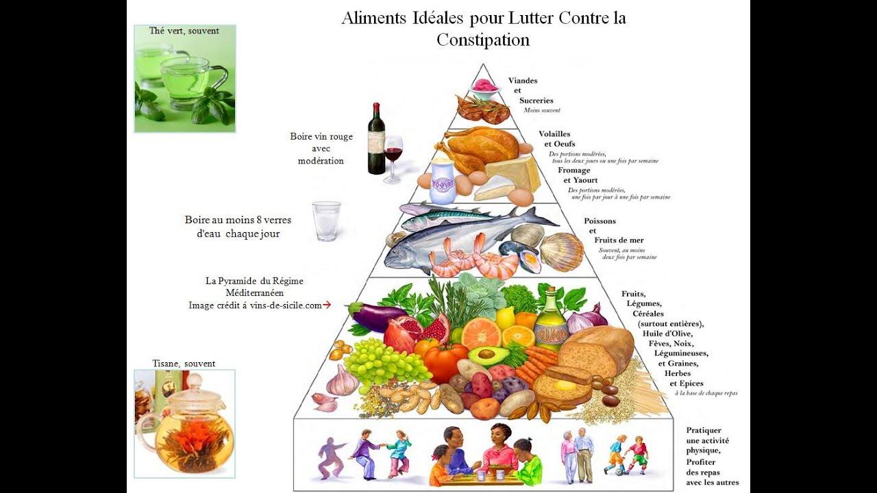 Nourriture constipation – Régime pauvre en calories