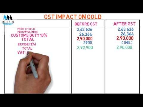 Gold GST Rate | GST के पहले और बाद की तुलना